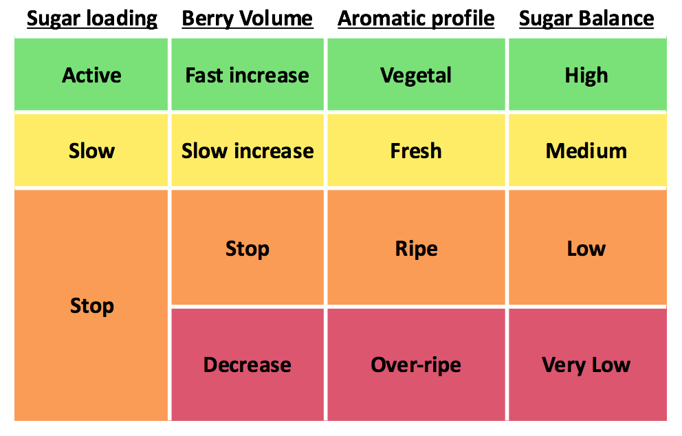 monitoring of berry ripening